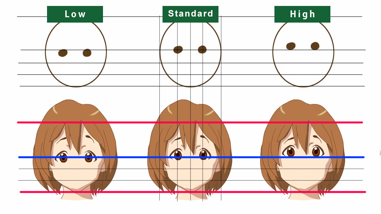 face parts position of eyes hight