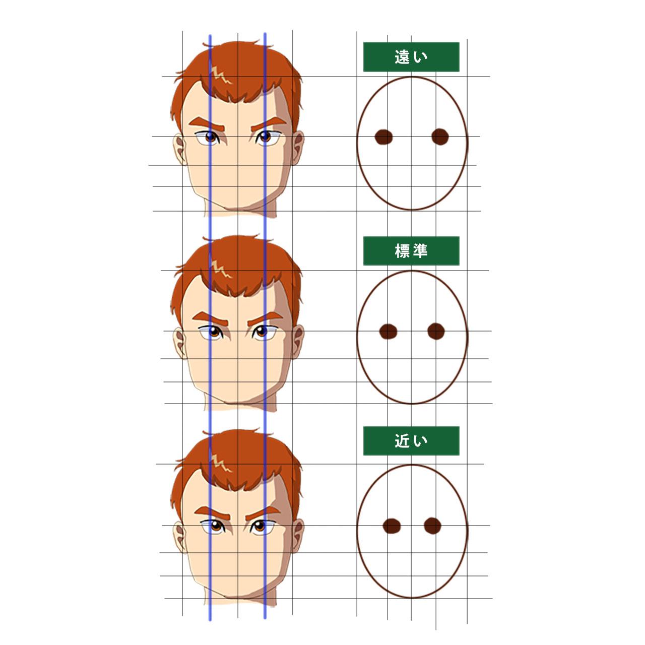 目の間隔の決め方。3人の男性の顔。目の感覚が遠い場合と、標準の場合と、近い場合の比較。