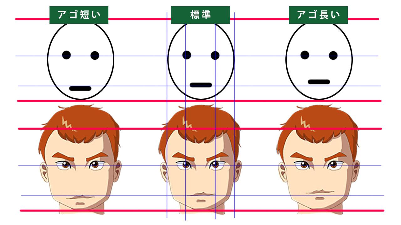 口の位置の比較。3人の男性の顔。アゴが短い場合と標準の場合、アゴが長い場合の比較。