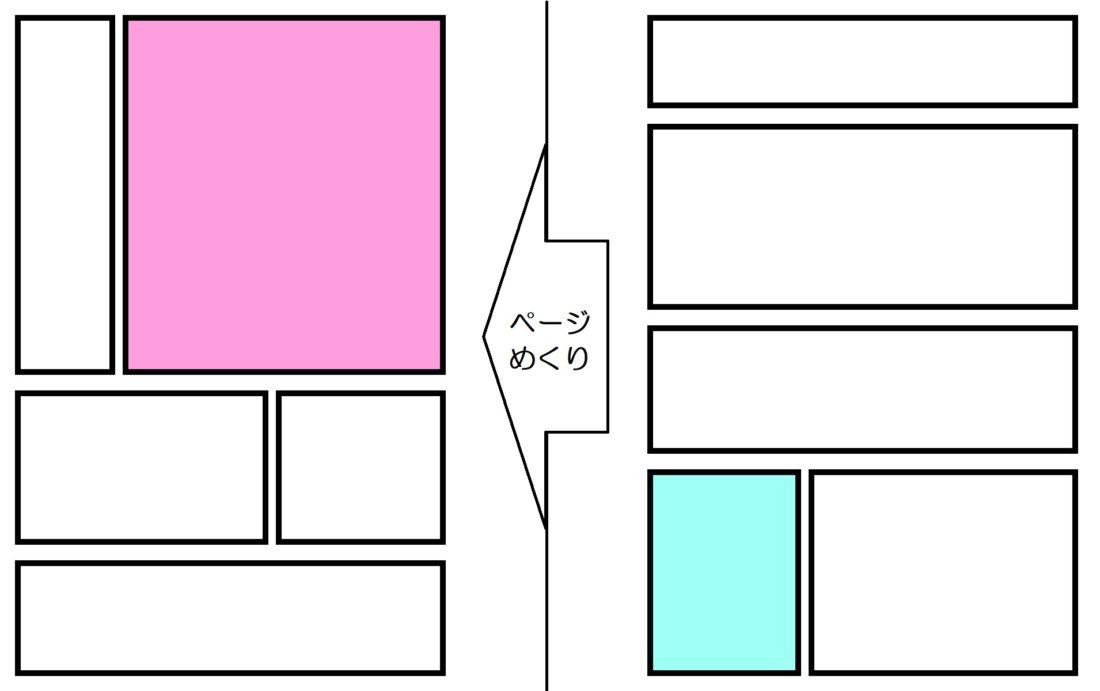 「メクリとヒキ」のコマの図。ページをめくる前の最後のコマが青く塗ってある。めくった後の最初のコマが赤く塗ってある